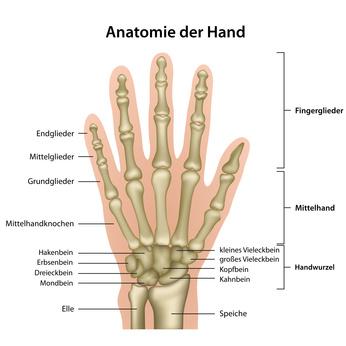finger zusammen bedeutung