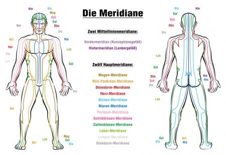 Akupunktur Rückenschmerzen Erfahrungen